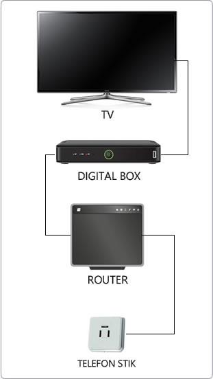 Bredbånd tv hvordan